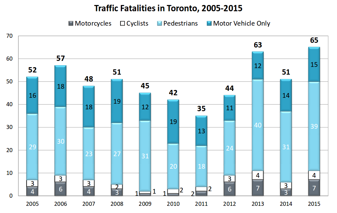 Traffic fatalities in Toronto 2005-2015