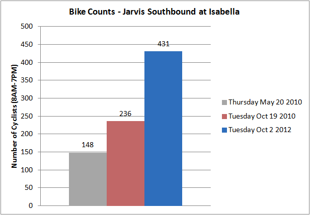 Bike traffic on Jarvis Street has nearly quadrupled since Spring 2010
